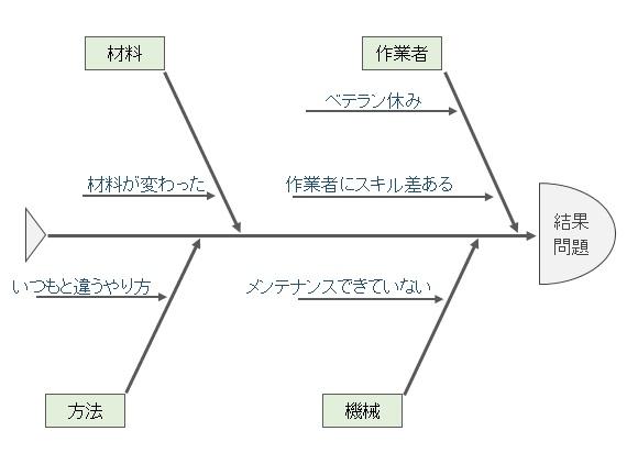 fishbone-chart-42-3