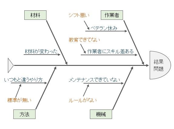fishbone-chart-42-4