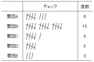 チェックシート(QC7つ道具)